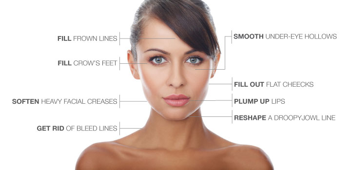 Cosmetic Injections & Anti Wrinkle Injections Sydney | Chatswood